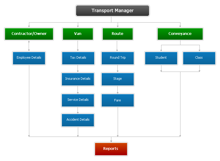 transportation management system To help you select a transportation management system, here are 10 tips from kevin lynch, ceo of minneapolis-based nistevo, which provides a collaborative logistics network for transportation management: 1 insource or outsource streamlined transportation management can be achieved through.